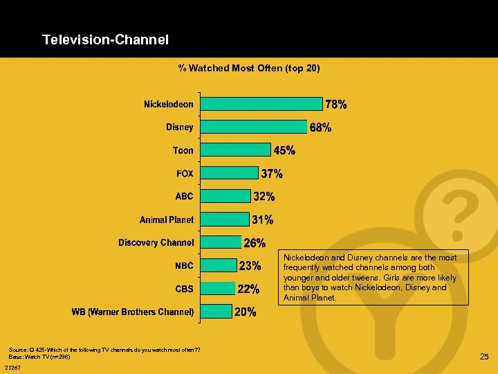 Television-Channel % Watched Most Often (top 20) Nickelodeon and Disney channels are the most