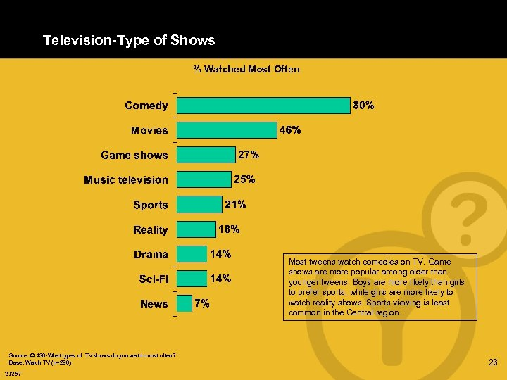 Television-Type of Shows % Watched Most Often Most tweens watch comedies on TV. Game