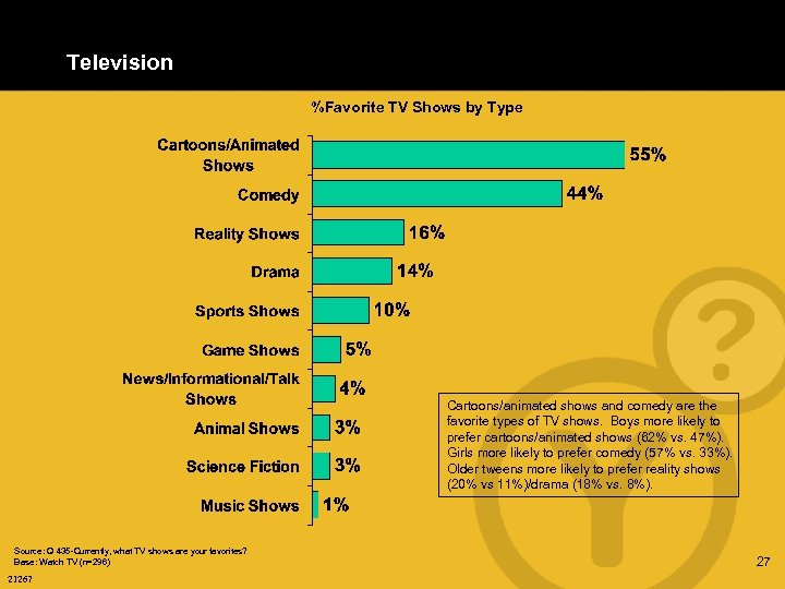Television %Favorite TV Shows by Type Cartoons/animated shows and comedy are the favorite types