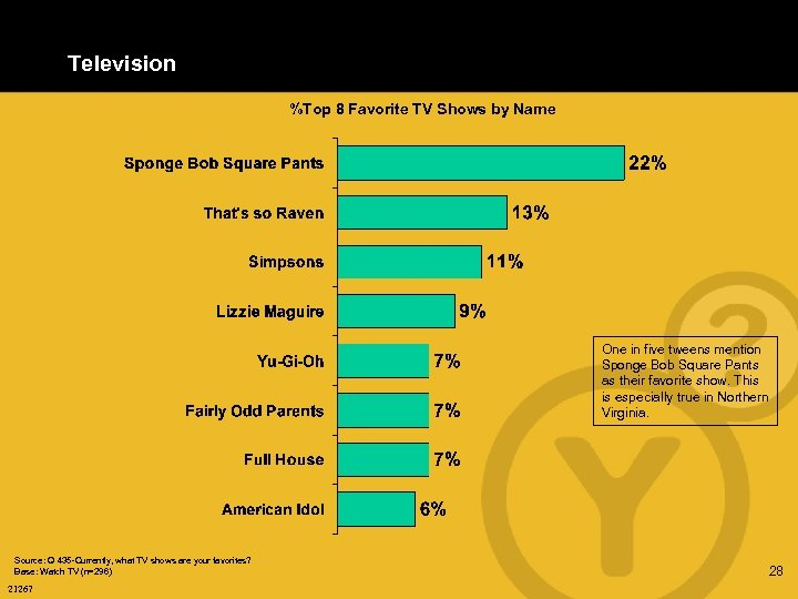 Television %Top 8 Favorite TV Shows by Name One in five tweens mention Sponge