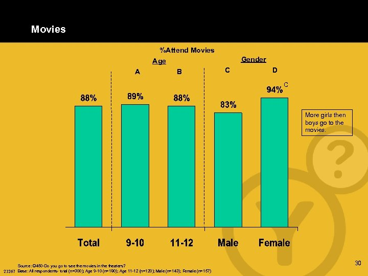 Movies %Attend Movies Gender Age A B C D C More girls then boys