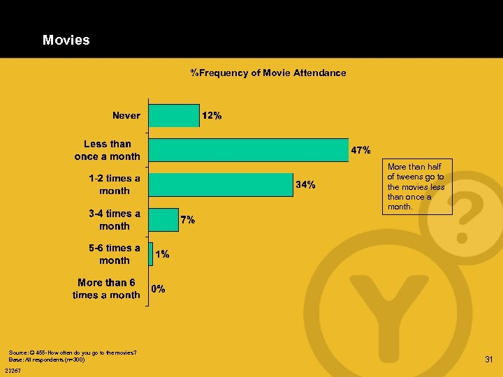 Movies %Frequency of Movie Attendance More than half of tweens go to the movies