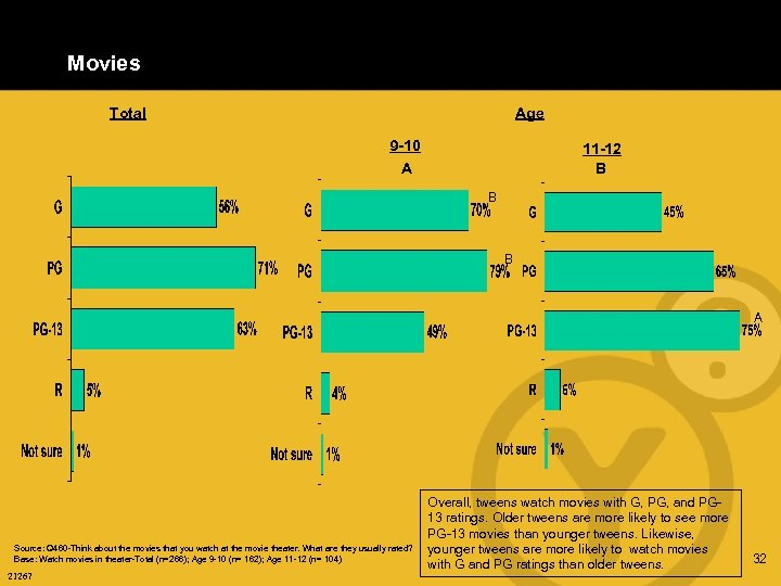 Movies Total Age 9 -10 11 -12 B A B B A Source: Q