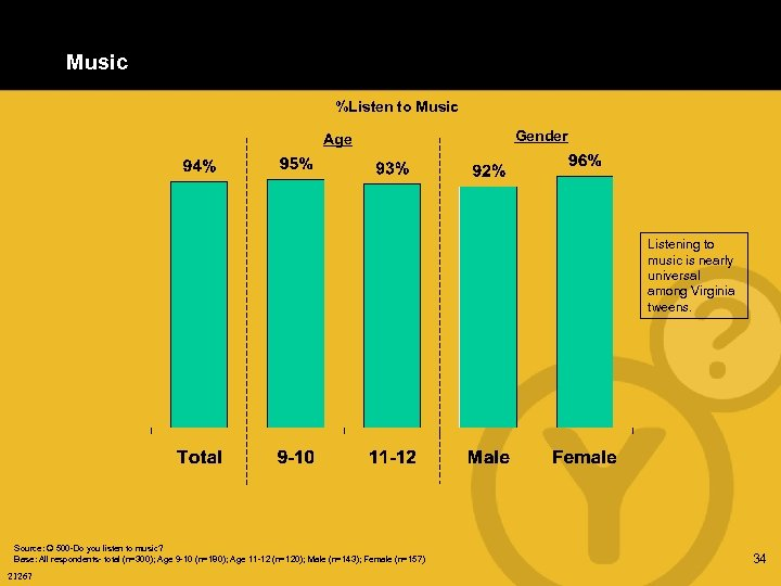 Music %Listen to Music Age Gender Listening to music is nearly universal among Virginia