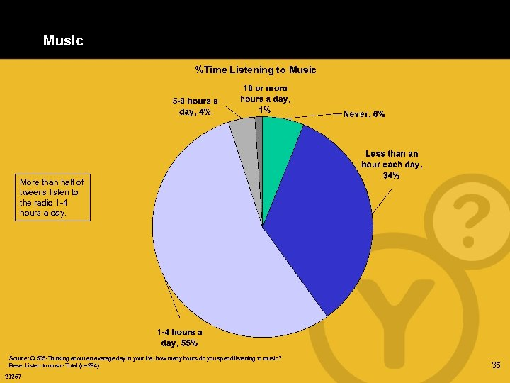 Music %Time Listening to Music More than half of tweens listen to the radio