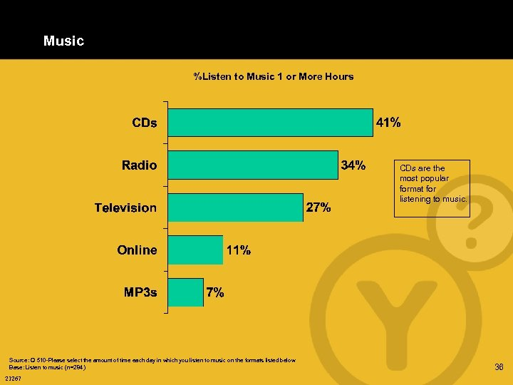 Music %Listen to Music 1 or More Hours CDs are the most popular format