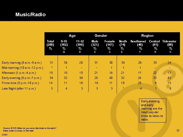Music/Radio Age Gender Region Total (268) 9 -10 (162) 11 -12 (106) Male (121)