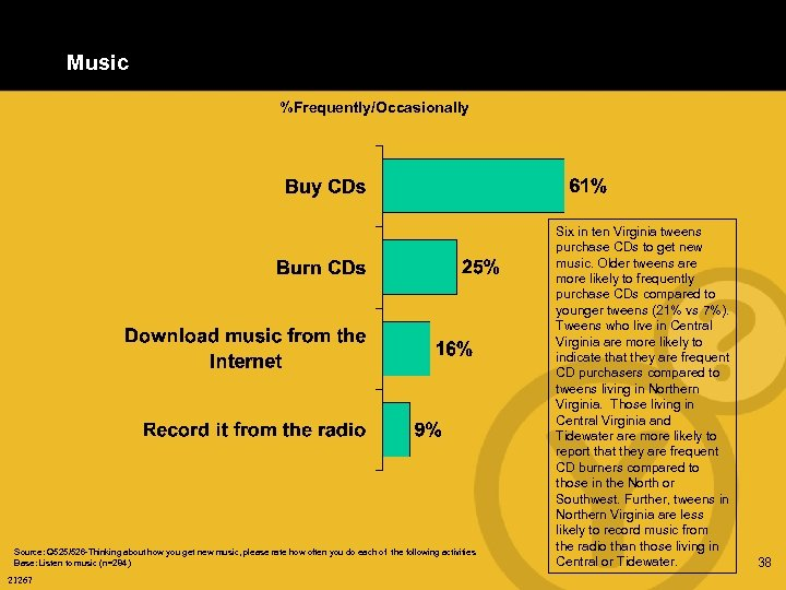 Music %Frequently/Occasionally Source: Q 525/526 -Thinking about how you get new music, please rate