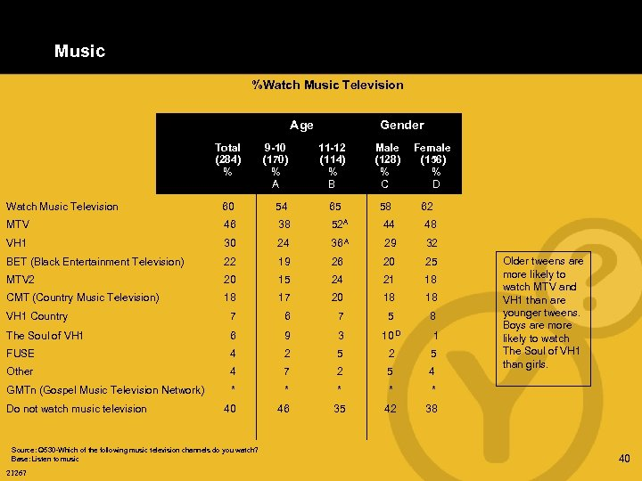 Music %Watch Music Television Age Total (284) % 9 -10 (170) % A Gender