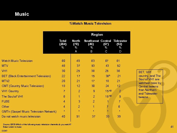 Music %Watch Music Television Region Total (284) % North (78) % A Southwest Central