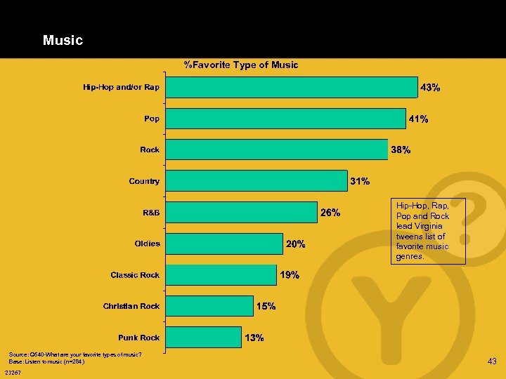 Music %Favorite Type of Music Hip-Hop, Rap, Pop and Rock lead Virginia tweens list