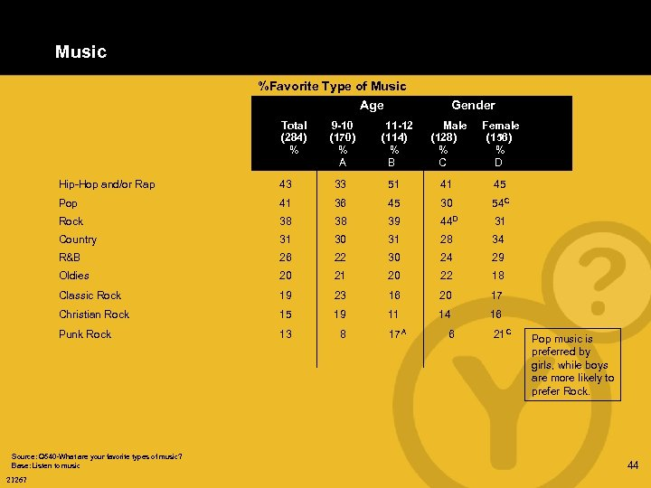 Music %Favorite Type of Music Age Total (284) % 9 -10 (170) % A