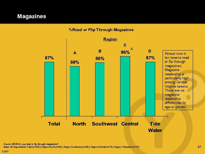 Magazines %Read or Flip Through Magazines Region C A B A Source: Q 620