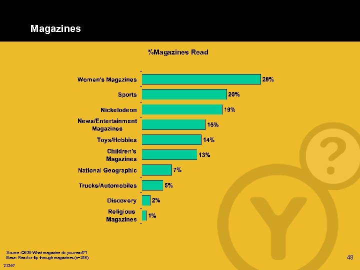 Magazines %Magazines Read Source: Q 630 -What magazine do you read? ? Base: Read