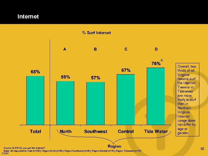Internet % Surf Internet A B C D A Overall, two thirds of all