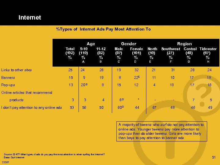 Internet %Types of Internet Ads Pay Most Attention To Age Gender Region Total (192)