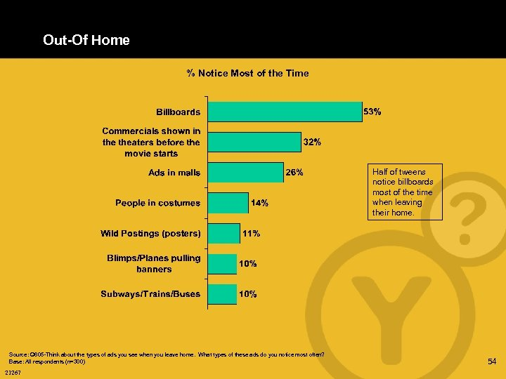 Out-Of Home % Notice Most of the Time Half of tweens notice billboards most