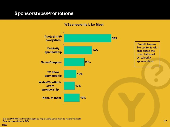 Sponsorships/Promotions %Sponsorship Like Most Overall, tweens like contents with cool prizes the most, followed