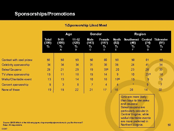 Sponsorships/Promotions %Sponsorship Liked Most Age Gender Region Total (300) 9 -10 (180) 11 -12