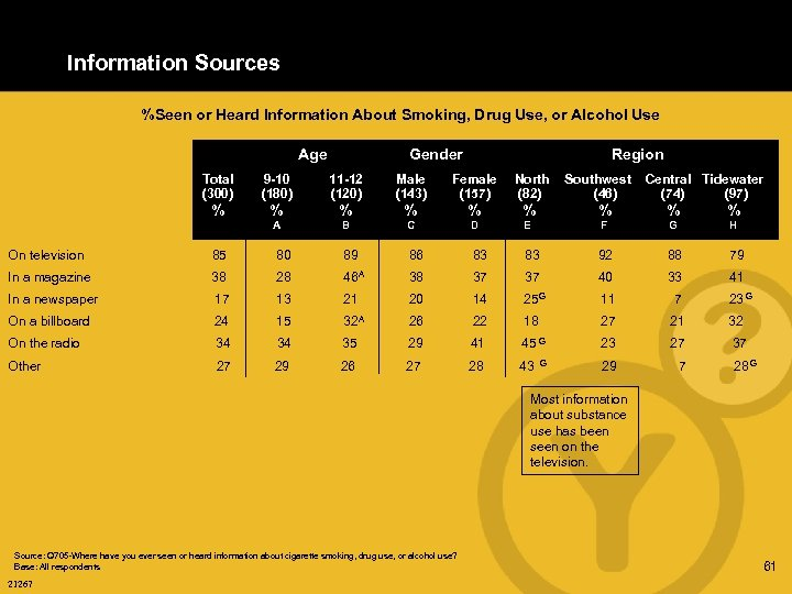 Information Sources %Seen or Heard Information About Smoking, Drug Use, or Alcohol Use Age