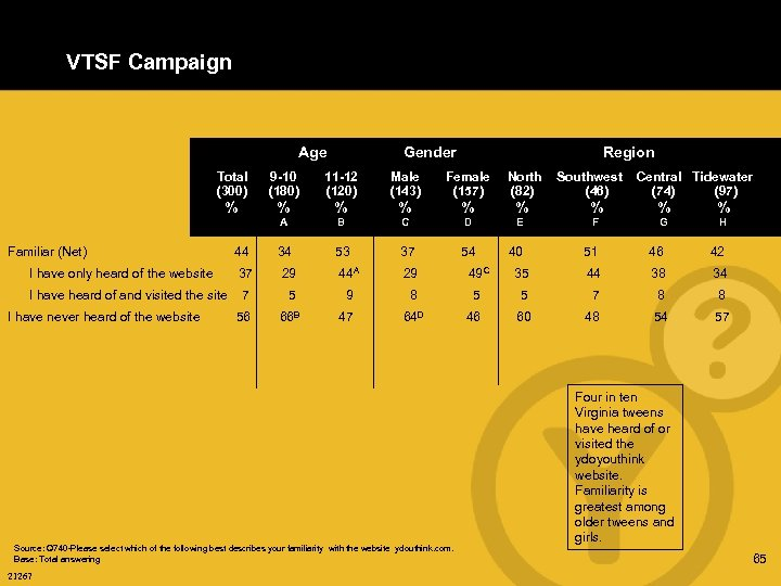 VTSF Campaign Age Gender Region Total (300) 9 -10 (180) 11 -12 (120) Male