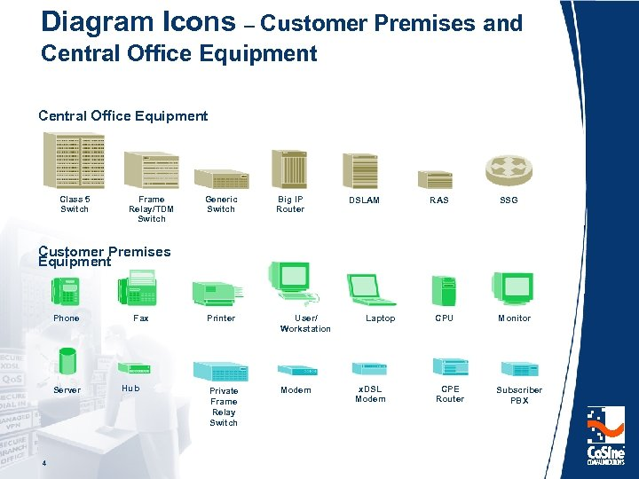 Diagram Icons – Customer Premises and Central Office Equipment Class 5 Switch Frame Relay/TDM
