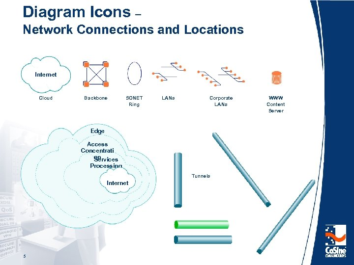 Diagram Icons – Network Connections and Locations Internet Cloud Backbone SONET Ring LANs Corporate