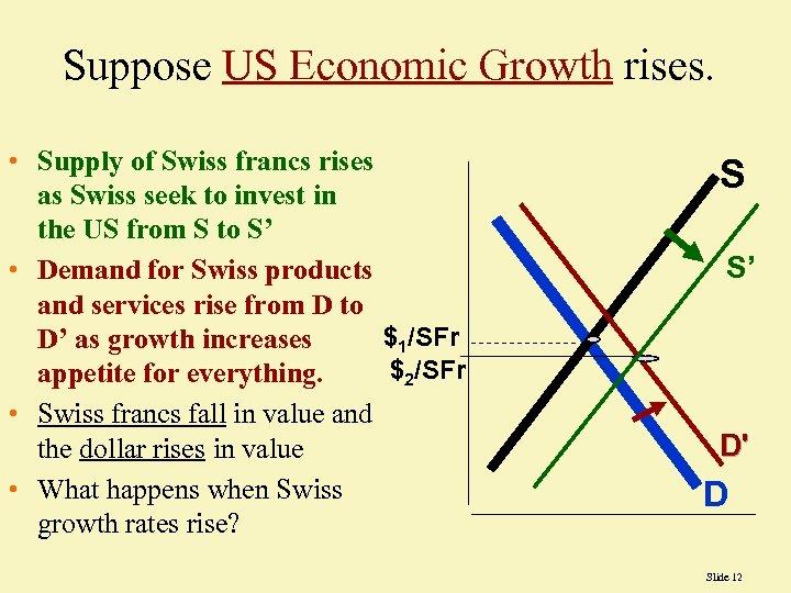 Suppose US Economic Growth rises. • Supply of Swiss francs rises as Swiss seek