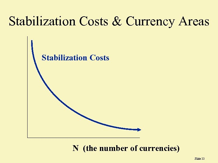 Stabilization Costs & Currency Areas Stabilization Costs N (the number of currencies) Slide 22