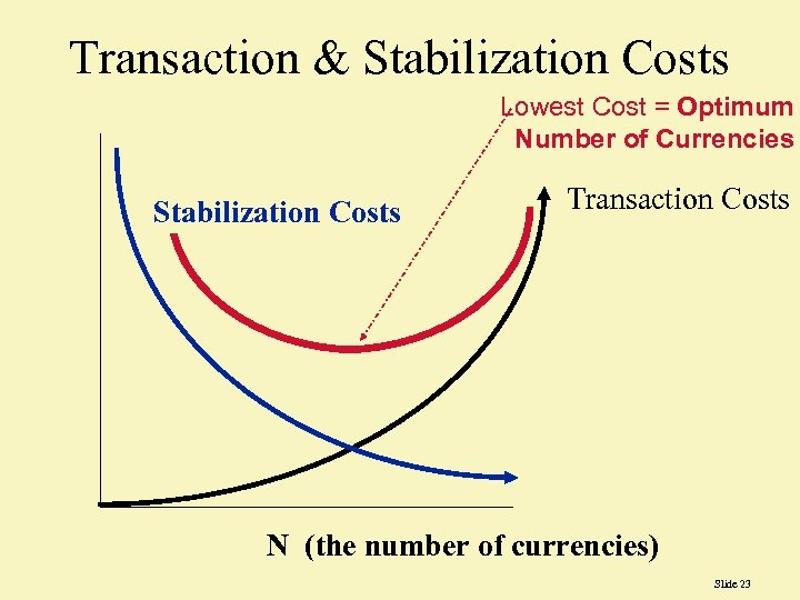 Transaction & Stabilization Costs Lowest Cost = Optimum Number of Currencies Stabilization Costs Transaction