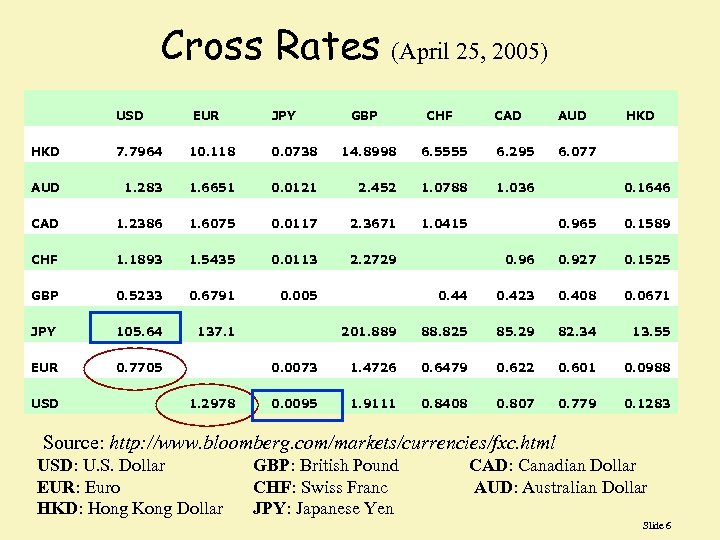 Cross Rates (April 25, 2005) USD EUR JPY GBP CHF CAD AUD HKD 7.