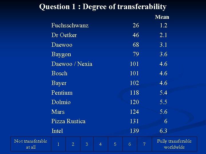 Question 1 : Degree of transferability Mean Fuchsschwanz Dr Oetker 1. 2 2. 1