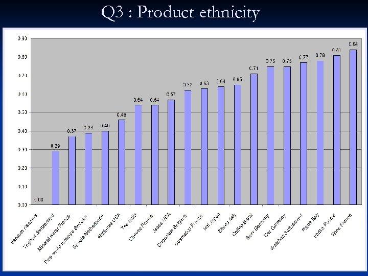Q 3 : Product ethnicity