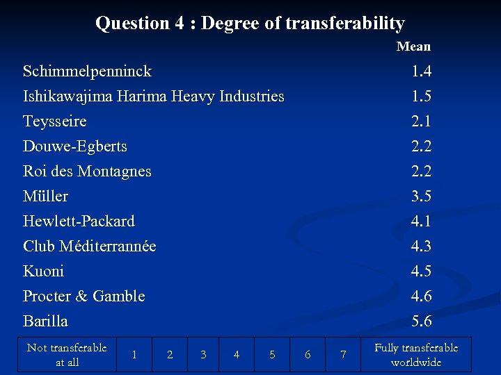 Question 4 : Degree of transferability Mean Schimmelpenninck Ishikawajima Harima Heavy Industries Teysseire Douwe-Egberts