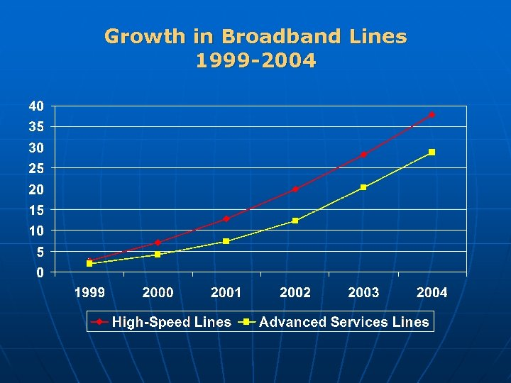 Growth in Broadband Lines 1999 -2004