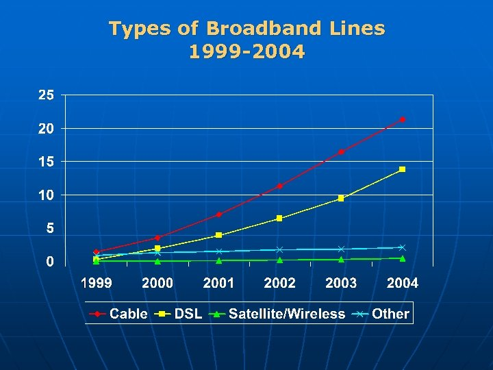 Types of Broadband Lines 1999 -2004