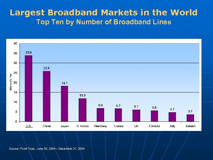 Largest Broadband Markets in the World Top Ten by Number of Broadband Lines Source: