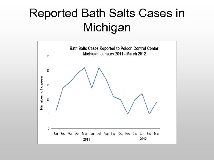 Reported Bath Salts Cases in Michigan