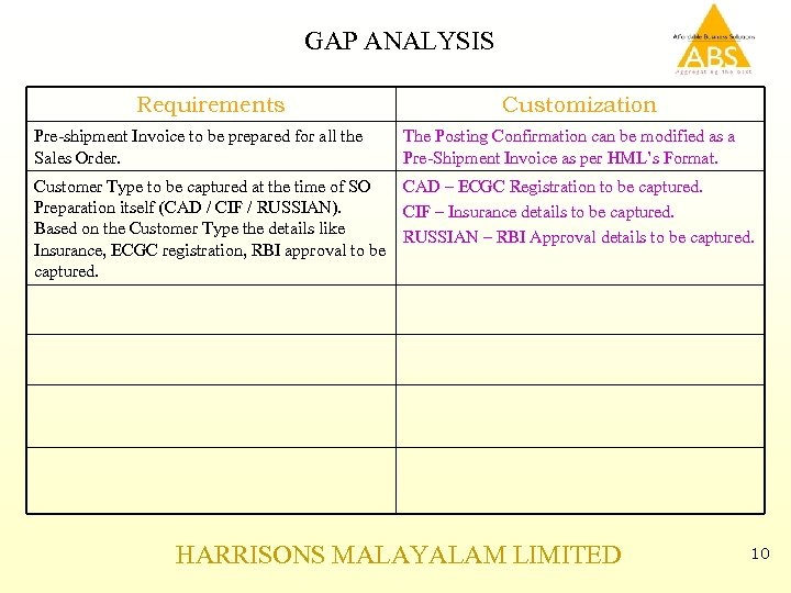 GAP ANALYSIS Requirements Pre-shipment Invoice to be prepared for all the Sales Order. Customization