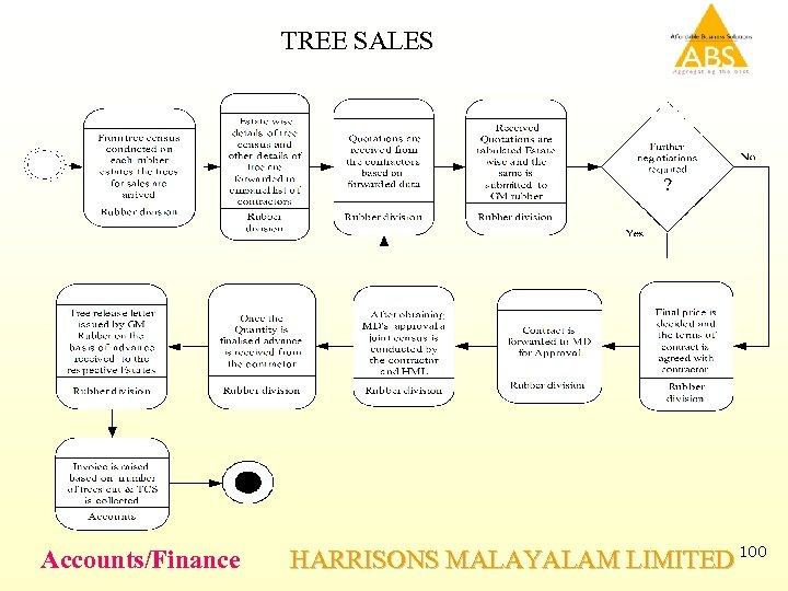 TREE SALES Accounts/Finance HARRISONS MALAYALAM LIMITED 100