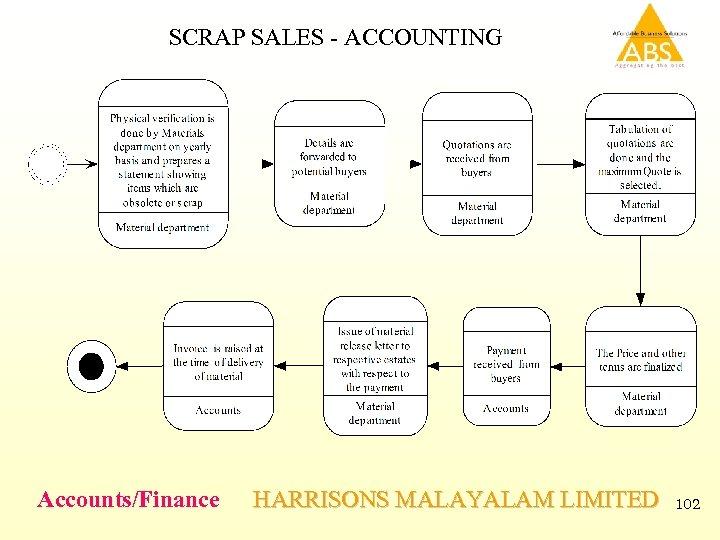 SCRAP SALES - ACCOUNTING Accounts/Finance HARRISONS MALAYALAM LIMITED 102