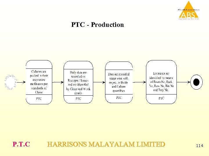 PTC - Production P. T. C HARRISONS MALAYALAM LIMITED 114