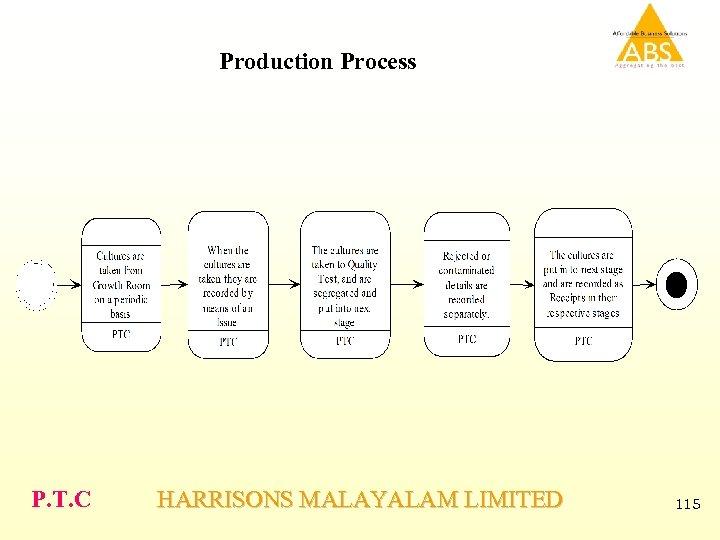 Production Process P. T. C HARRISONS MALAYALAM LIMITED 115
