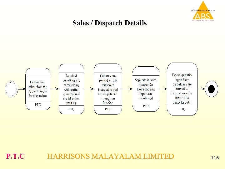 Sales / Dispatch Details P. T. C HARRISONS MALAYALAM LIMITED 116