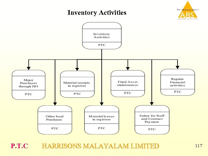 Inventory Activities P. T. C HARRISONS MALAYALAM LIMITED 117