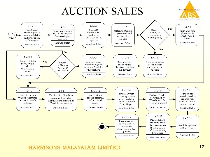 AUCTION SALES HARRISONS MALAYALAM LIMITED 12
