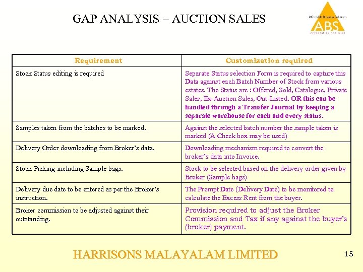 GAP ANALYSIS – AUCTION SALES Requirement Customization required Stock Status editing is required Separate
