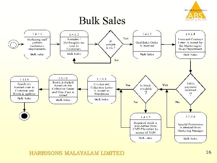 Bulk Sales HARRISONS MALAYALAM LIMITED 16