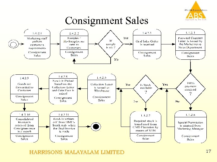 Consignment Sales HARRISONS MALAYALAM LIMITED 17