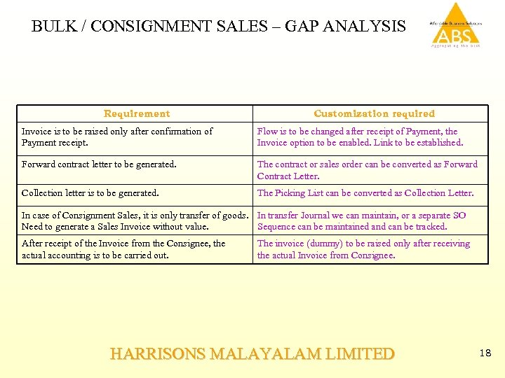 BULK / CONSIGNMENT SALES – GAP ANALYSIS Requirement Customization required Invoice is to be